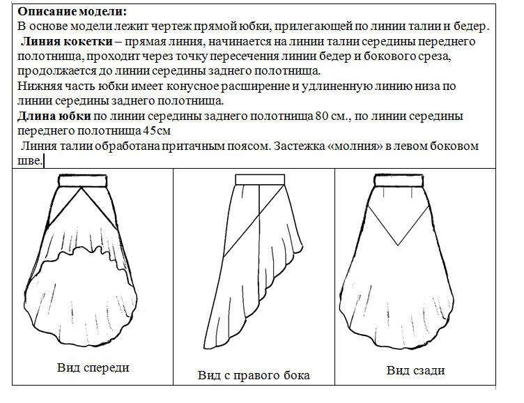 Юбки И Их Характеристика